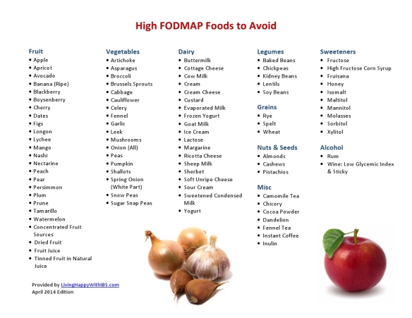 High FODMAP Foods to Avoid by Food Group