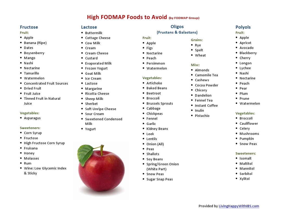 Looking For High Gluten Foods List