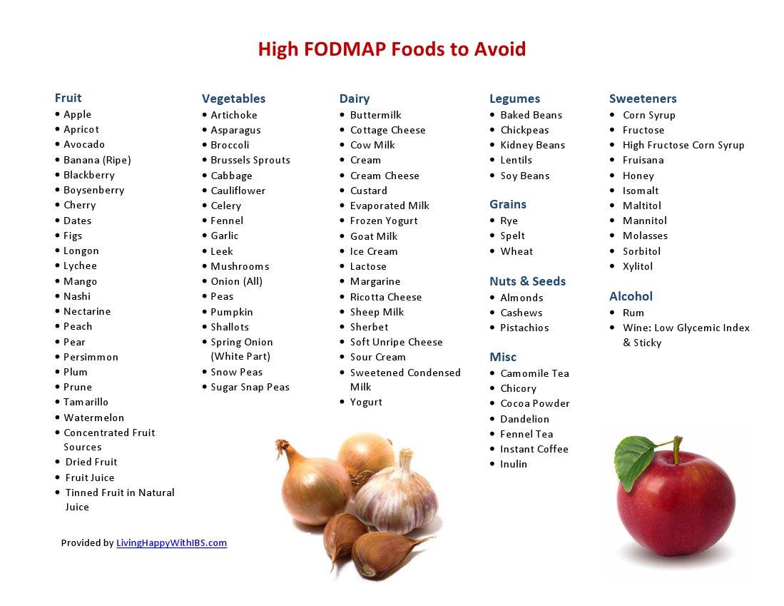 list of high cholesterol foods to avoid pdf